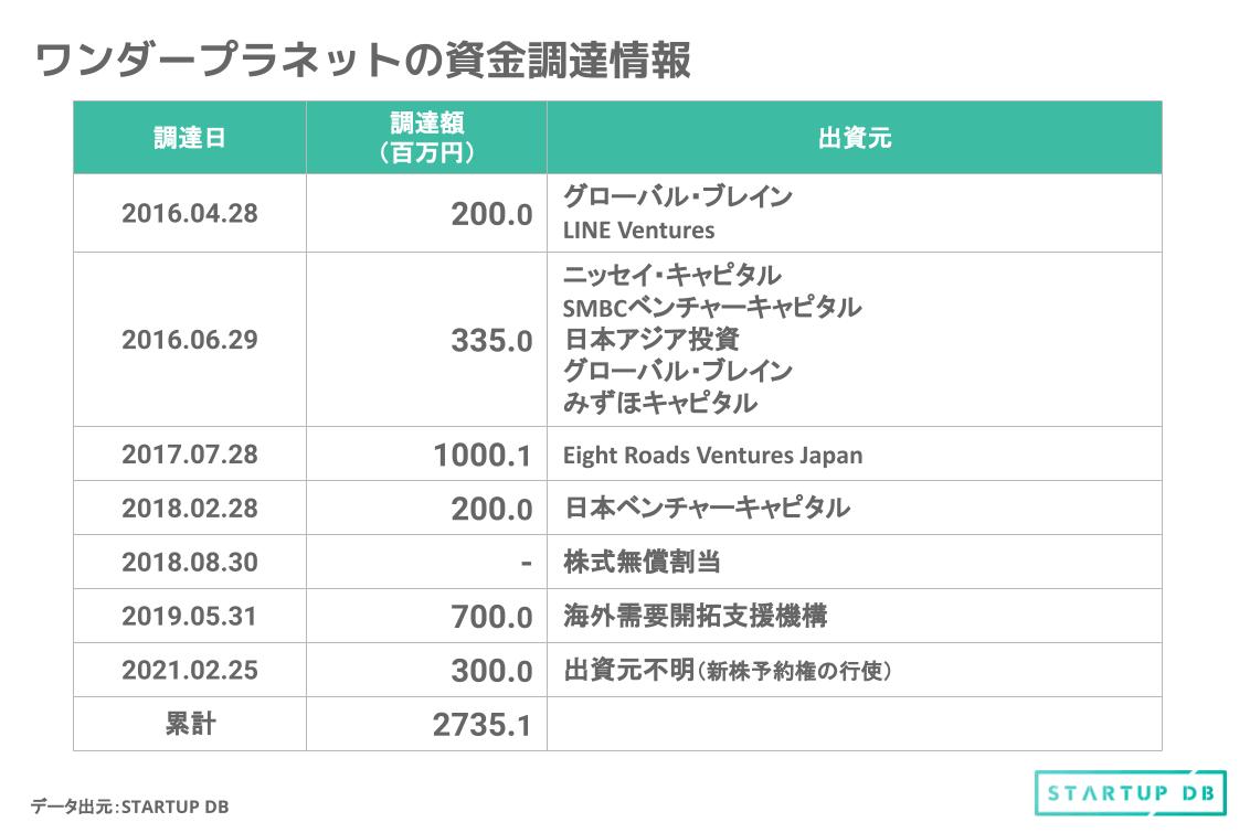 2012年9月の設立から約4年後の2016年に、グローバル・ブレインとLINE Venturesを引受先として2億円を調達。 その後、2016年から2019年にかけて、ニッセイ・キャピタル、SMBCベンチャーキャピタル、日本アジア投資、みずほキャピタル、Eight Roads Ventures Japan、日本ベンチャーキャピタル、海外需要開拓支援機構を新規で投資先に迎え入れている。 これまで6回の資金調達を実施し、累計で27億3,519万円を調達している。 想定時価総額と上場時主要株主 上場日は2021年6月10日を予定しており、上場する市場は東証マザーズとしている。また、大和証券が主幹事を務める。 今回の想定価格は、2,410円である。調達金額(吸収金額)は5.24億円(想定発行価格:2,410円 × OA含む公募・売出し株式数:217,600株)、想定時価総額は、51.80億円(想定発行価格:2,410円 ×上場時発行済株式総数:2,149,412株)となっている。