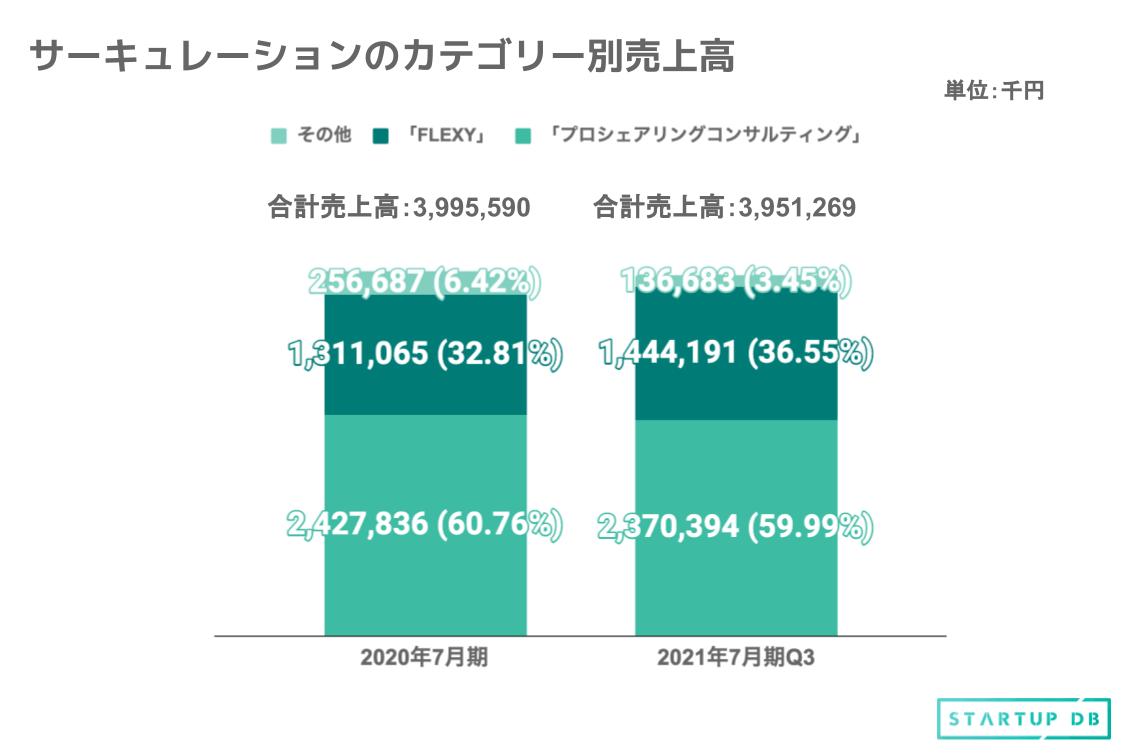カテゴリー別売上高をみると、2021年第3四半期時点(2021年7月期Q3)で、「プロシェアリングコンサルティング」が売上の59.99%を占め、「FLEXY」は売り上げの36.55%を構成しており、収益の軸となっている。両サービスともに成長を続けており、今後も継続的な売上増加が見込まれる。 4つの指標が継続的に成長、成長を後押し 同社では、プロシェアリング事業全般において、 ①累積取引企業数の増加 ②累積稼働プロジェクト数の増加 ③月次プロジェクト継続稼働率の良化 ④取引企業当たり平均稼働プロジェクト数増加 の循環を重視し、それぞれのステップにおいて施策を実施している。 ①累積取引企業数の増加 同社の累積取引企業数の推移は下図の通りである。2021年4月末時点で、累積2,870社との取引実績を有する。