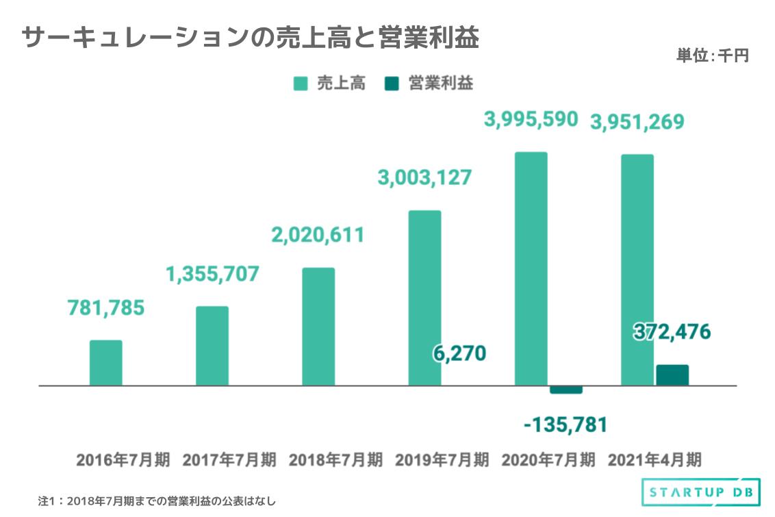 上図は過去5年間の売上高と営業利益の推移である。売上高は2016年7月期から2020年7月期の4年で、約5.1倍に成長。営業利益は、2021年4月期時点で3億7,247万円の黒字化を達成しており、2021年通期では過去最高益が見込まれる。 2021年4月期においては、2020年4月に日本国で発出された緊急事態宣言により一時的休止となっていたプロジェクトも順次再開し、2020年9月に稼働プロジェクト数が800件と新型コロナウイルス感染症感染拡大前の799件を超え、過去最高水準まで到達した。 その後、2021年1月、4月と日本国で再び緊急事態宣言が発出されたが、1度目の緊急事態宣言を経て同社プロ人材による法人顧客へのWeb MTGなどを用いたリモート支援が定着しており、事業への影響は軽微と想定している。 その結果、社内の生産性向上施策も奏功し、2021年1月プロジェクト件数が950件、同年4月にはプロジェクト件数が1,020件を超えた。2021年4月期の売上高は39億5,126万円にのぼり、第3四半期時点で前年の売上高に迫る数値となっている。 また、2020年7月期における営業損失は、事業拡大や管理部門強化に伴う人件費の増加、テレビCMなどの広告宣伝にかかる先行投資費用が要因である。 経験と知見で企業の経営課題を解決する、プロシェアリングサービスを展開 同社は、各経営テーマにおけるプロ人材17,116名(2021年4月末時点の登録者総数)と協業し、法人企業向けに4つのサービスを展開している。2021年4月末時点で、創業以来8,005件のプロジェクトを支援してきた。 事業は「プロシェアリング事業」の単一セグメントであり、4つのサービスを展開。各サービスごとの特徴は下記の通りだ。