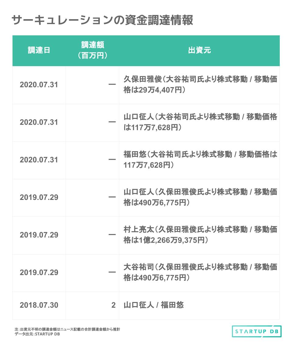 2018年7月には、同社取締役である山口征人氏と福田悠氏を引受先とした第三者割当増資を実施。その後、2019年7月に同社代表取締役の久保田雅俊氏からの株式移動を行っている。同株式移動の目的は、移動先である取締役3名の経営参画への意識向上のためとしている。 また、2020年7月には元同社取締役CTOである大谷祐司氏からの株式移動を実施している。 想定時価総額と上場時主要株主 上場日は2021年7月27日を予定しており、上場する市場は東証マザーズとしている。また、みずほ証券が主幹事を務める。 今回の想定価格は、1,610円である。調達金額(吸収金額)は22.9億円(想定発行価格:1,610円 × OA含む公募・売出し株式数:1,422,600株)、想定時価総額は、131.1億円(想定発行価格:1,610円 ×上場時発行済株式総数:8,153,000株)となっている。