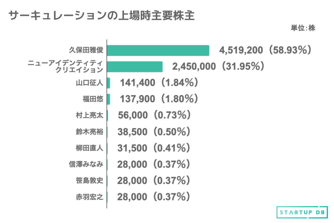 筆頭株主は同社代表取締役社長の久保田雅俊氏で、全体の58.93%の株式を保有。次いで、久保田雅俊氏の資産管理会社ニューアイデンティティクリエイションが31.95%の株式を保有している。 また、同社取締役である山口征人氏と福田悠氏がそれぞれ1.84%と1.80%を保有している。その他、同社執行役員が主要株主として多数、名を連ねる。 ※本記事のグラフ、表は新規上場申請のための有価証券報告書Ⅰの部を参考 企業埋め込みタグ