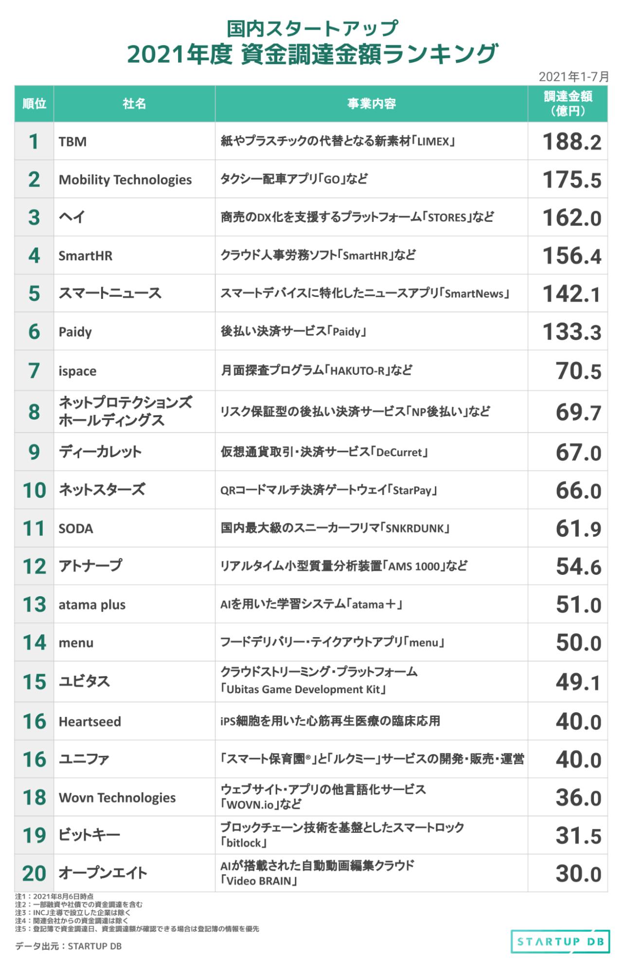 2021年上半期資金調達ランキングでは、合計調達額100億以上の企業はTBM、Mobility Technologies、ヘイ、SmartHR、スマートニュース、Paidyの6社となった。 2020年上半期では、期間内における合計調達金額が100億円を突破した企業はVPP Japanの1社のみであったことから、2021年上半期はスタートアップによる大型調達が目立ったといえる。 また、期間内における合計調達金額のトップは、2020年上半期は上述のVPP Japanの100億円であるのに対し、2021年上半期ではTBMの188億2,000万円となっている。 TBMは、2021年7月にSK Japan Investmentとの135億円の資金調達を伴う資本提携に合意したことを発表。累計調達金額は327億8,300万円に達した。2021年3月には、南都銀行をアレンジャーとした全10行によるシンジケートローンと、商工組合中央金庫と日本政策金融公庫からの資本性ローンによる協調融資も行っている。その総額は36億2,000万円にのぼる。