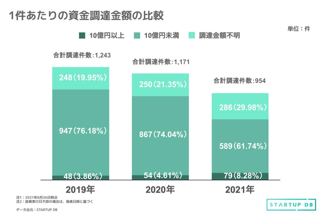一方、10億円以上の調達件数が全調達に占める割合は、2019年では3.86%、2020年では4.61%であるのに対し、2021年には8.28%に上昇している。 このデータから、スタートアップによる大型調達の増加、全体的な調達金額の上昇が伺える。