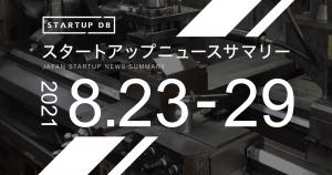 国内の成長産業及びスタートアップに関する幅広い情報を集約・整理し、検索可能にした情報プラットフォーム「STARTUP DB」では毎週、スタートアップニュースサマリーを発表している。 今週は、製造業の受発注プラットフォーム「CADDi」を運営するキャディがシリーズBラウンドにおいて80億3,000万円を調達し注目を集めた。引受先にはグロービス・キャピタル・パートナーズやWiL、DCM、グローバル・ブレイン、DST Global、Arena Holdings、Minerva Growth Partners、Tybourne Capital Management、ジャフコグループ、SBIインベストメントが参画している。累計調達金額は99億3,000万円にのぼった。今回調達した資金は、グローバルも含めた人材採用やCADDiの開発、そして新規事業に投資していく方針だ。これにより、受発注にとどまらず、設計から製造・物流・販売までのバリューチェーン全体のDXを加速し、製造業のデジタル化におけるデファクト・スタンダードを構築することを目指している。 貿易情報連携プラットフォーム「TradeWaltz」を運営するトレードワルツは東京大学協創プラットフォーム開発や三井倉庫ホールディングス、日新、TW Linkから総額9億円の出資を受けた。同サービスに蓄積したデータを活用して新しい付加価値サービスを生み出すべく東京大学と検討していくと共に、新たに株主となった物流会社とも連携して国内物流会社への普及と新たな物流DXサービスの創出を進めていく。 また、エクサウィザーズは住友生命との資本業務提携を発表した。これまで数多くの企業のAI実装を実現してきた実績を持つエクサウィザーズと長い歴史を持つ生命保険会社である住友生命が組むことで、一人ひとりのお客さまにより適したサービス、最適な保険の提供を行っていく。その第一弾として、メンタルヘルス領域における新たなAIサービス開発を進めるとしている。 今週における新規上場承認発表企業数は7社、新規上場企業数は2社だった。 [toc] 注目の資金調達企業 キャディ 企業埋め込みタグ 調達額:80億3000万円 調達先:グロービス・キャピタル・パートナーズ / WiL / DCM / グローバル・ブレイン / DST Global / Arena Holdings / Minerva Growth Partners / Tybourne Capital Management / ジャフコグループ / SBIインベストメント 備考:シリーズBラウンド トレードワルツ 企業埋め込みタグ 調達額:9億円 調達先:東京大学協創プラットフォーム開発 / 三井倉庫ホールディングス / 日新 / TW Link 備考: フォトラクション 企業埋め込みタグ 調達額:7億6000万円 調達先:慶應イノベーション・イニシアティブ / GMO VenturePartners / DBJキャピタル / SMBCベンチャーキャピタル 備考: Schoo 企業埋め込みタグ 調達額:7億円 調達先:Bonds Investment Group / SMBCベンチャーキャピタル / インキュベイトファンド / フューチャーベンチャーキャピタル / 山口キャピタル / 鎌倉投信 備考:シリーズDラウンド SOELU 企業埋め込みタグ 調達額:6億5000万円 調達先:DG Daiwa Ventures / GMO Venture Partners / マネーフォワードベンチャーパートナーズ / ベンチャーユナイテッド 備考:マネーフォワードベンチャーパートナーズはHIRAC FUNDから出資 注目のスタートアップニュース フォースタートアップス 子会社におけるファンドの設立に関するお知らせ(2021/08/23) https://prtimes.jp/main/html/rd/p/000000126.000032589.html 企業埋め込みタグ 北陸銀行 「ほくほく事業承継ファンド」の設立について(2021/08/23) https://prtimes.jp/main/html/rd/p/000000195.000027374.html 企業埋め込みタグ 三菱UFJイノベーション・パートナーズ 三菱UFJイノベーション・パートナーズ、200億円規模の2号ファンドを組成——フィンテック新機軸への投資も強化(2021/08/23) https://thebridge.jp/2021/08/muip-annouces-2nd-fund?utm_source=FeedBurner-Sd+Japan%28Japanese-New%29&utm_medium=fee