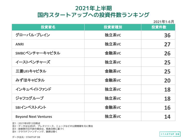上記の表は、2021年上半期において、国内スタートアップへの投資を実行した投資家の投資件数ランキングである。2020年上半期では大手銀行系VCであるみずほキャピタル、SMBCベンチャーキャピタル、三菱UFJキャピタルの3社が上位を占めていた。 一方、2021年上半期のランキングを見ると、独立系VCであるグローバル・ブレインとANRIが順位を上げ、上位2社にランクイン。11社のうち6社が独立系VCという結果になった。 また、20件以上の投資を実行した投資家数は、2020年上半期が4社であったのに対し、2021年上半期では6社に増加している。 グローバル・ブレイン 企業埋め込みタグ(グローバル・ブレイン) 2020年上半期は10件だった投資件数が2021年上半期では36件となった。1998年に設立され、徹底したHands-on支援や、グローバルなエコシステムの構築、ベンチャー企業と大企業とのオープンイノベーションのノウハウをアセットとして活用。様々な課題解決やイノベーション創出に取り組むスタートアップを支援している。