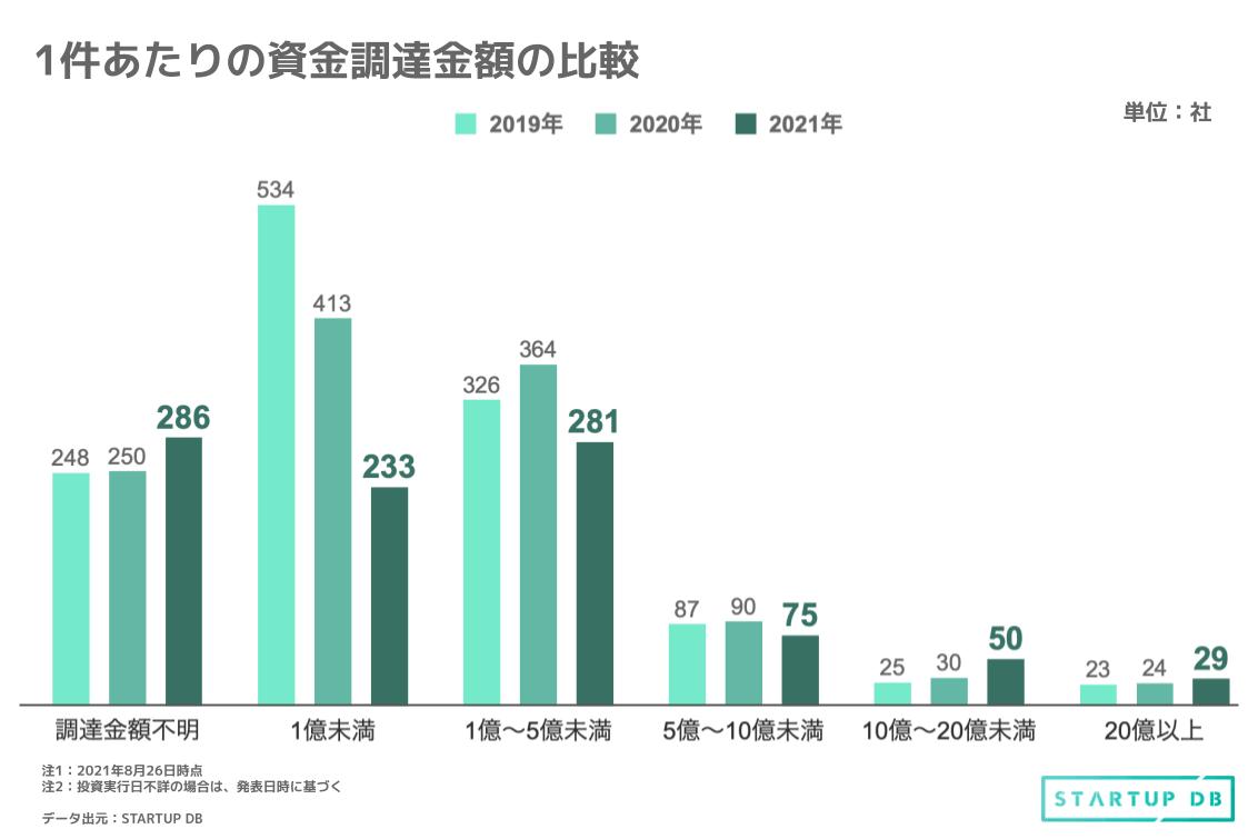 資金調達実施企業数をみると、2019年上半期では合計1,088社、2020年上半期は1,012社、2021年上半期では841社と減少している。また、資金調達1件ごとの調達金額の内訳に着目すると、2021年上半期における1億円未満の資金調達件数が以前2年間と比べ、目立って少ない様に見受けられる。 一方、10億円以上の調達件数が全調達に占める割合は、2019年では3.86%、2020年では4.61%であるのに対し、2021年には8.28%に上昇している。 このデータから、スタートアップによる大型調達の増加、全体的な調達金額の上昇が伺える。