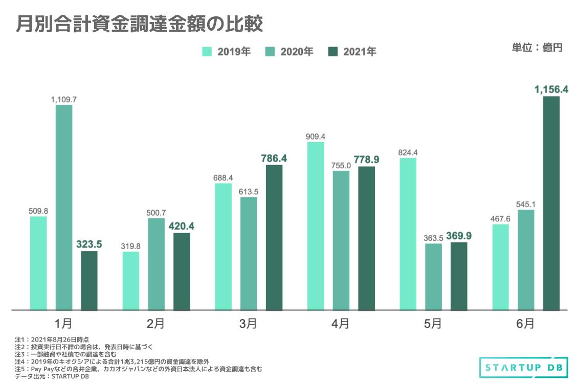 合計調達金額を各年で比較すると、2019年上半期は3,719億3,400万円、2020年上半期は3,887億5,200万円に対し、2021年上半期では3,835億3,823万円であった。2019年に比べて増加、昨年と比較して微減している。 一方、2021年6月における合計調達金額は1,156億円と、過去2年間の同時期と比べ、2倍以上の金額に上る。同時期では、カカオジャパンが542億円、SmartHRが156億円、TBMが135億円の資金調達を伴うSK Japan Investmentとの資本提携、Heartseedとユニファのそれぞれの40億円など、大型調達が相次いで発表されている。 資金調達実施企業数をみると、2019年上半期では合計1,088社、2020年上半期は1,012社、2021年上半期では841社と減少している。また、資金調達1件ごとの調達金額の内訳に着目すると、2021年上半期における1億円未満の資金調達件数が以前2年間と比べ、目立って少ない様に見受けられる。 一方、10億円以上の調達件数が全調達に占める割合は、2019年では3.86%、2020年では4.61%であるのに対し、2021年には8.28%に上昇している。 このデータから、スタートアップによる大型調達の増加、全体的な調達金額の上昇が伺える。